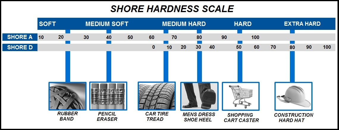 Shore_Hardness_Scale